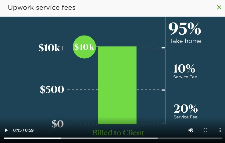 screenshot of Upwork service fees