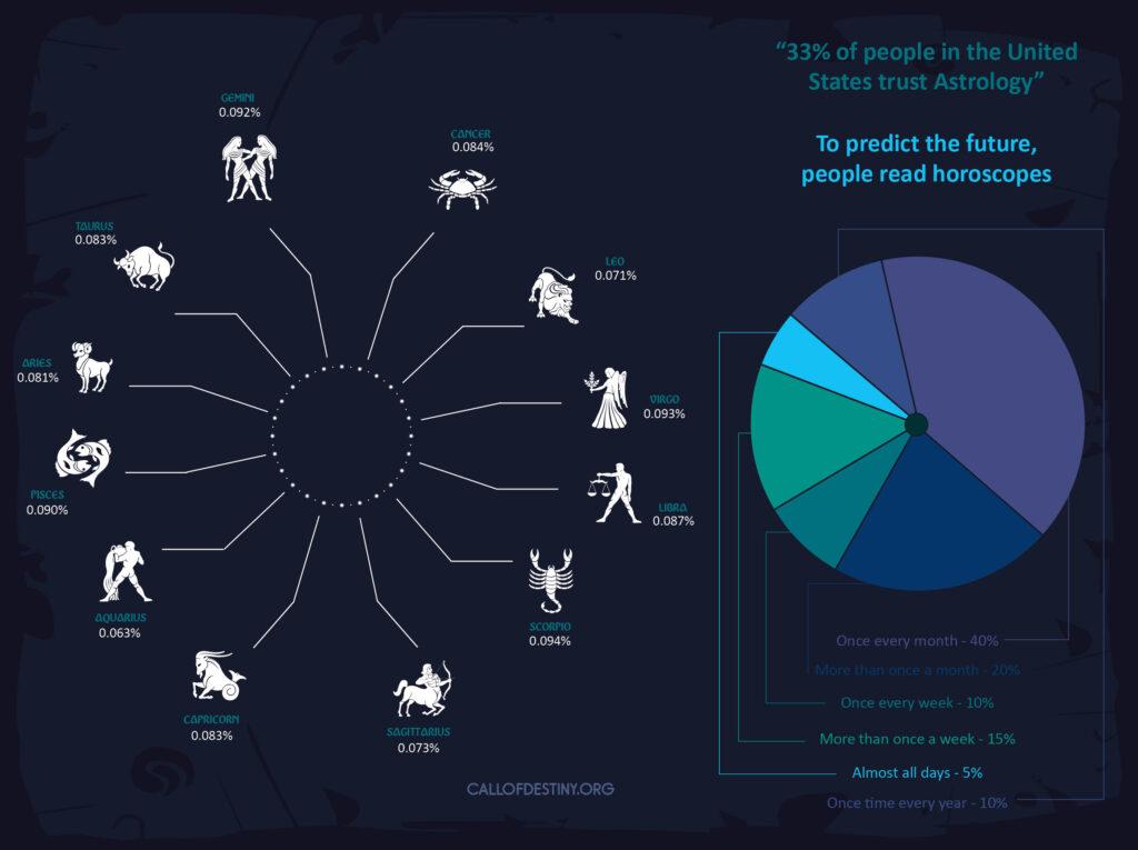 astrology statistics